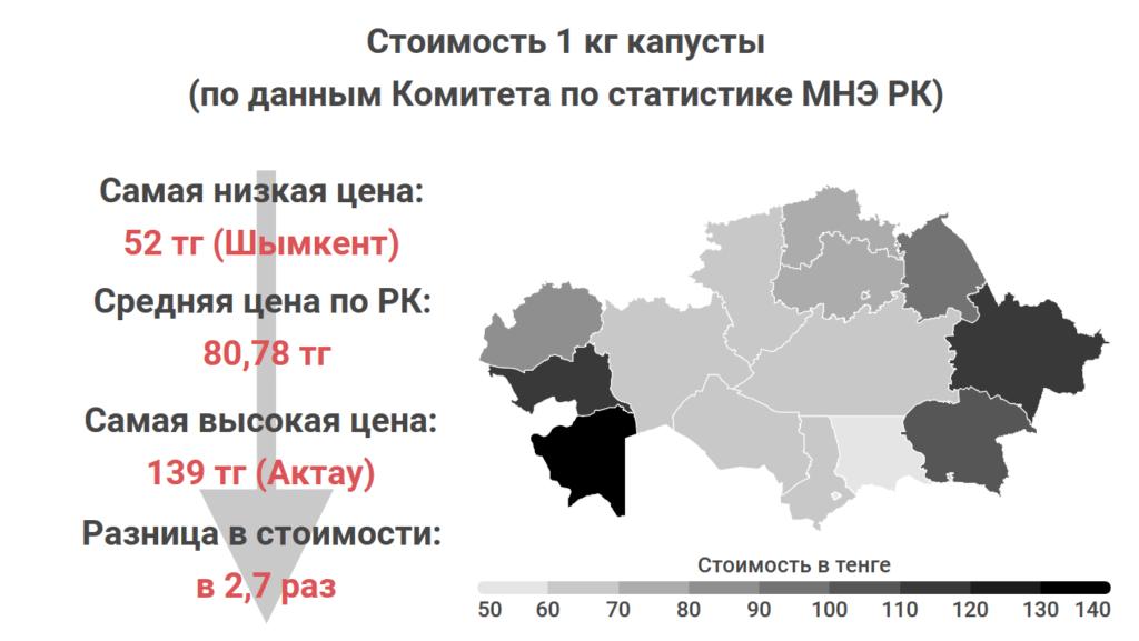 Где в Казахстане самые дешевые мясо, овощи и молоко. Статистика Liter.kz, часть 2 8