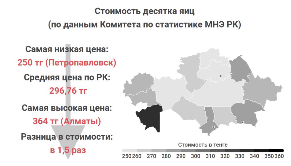 Где в Казахстане самые дешевые мясо, овощи и молоко. Статистика Liter.kz, часть 2 11