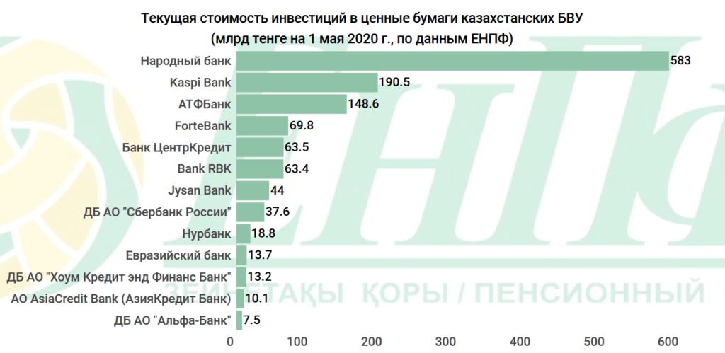 252 миллиарда пенсионных тенге казахстанцев отдали банкам. Куда еще уходят деньги ЕНПФ 4