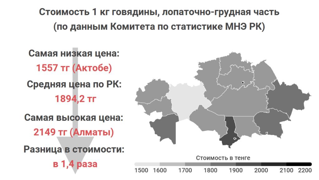 Где в Казахстане самые дешевые мясо, овощи и молоко. Статистика Liter.kz, часть 2 9