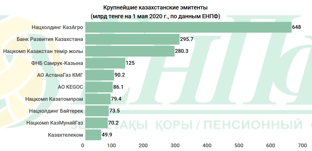 252 миллиарда пенсионных тенге казахстанцев отдали банкам. Куда еще уходят деньги ЕНПФ 5