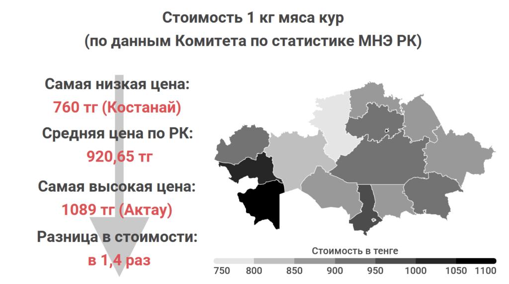 Где в Казахстане самые дешевые мясо, овощи и молоко. Статистика Liter.kz, часть 2 10