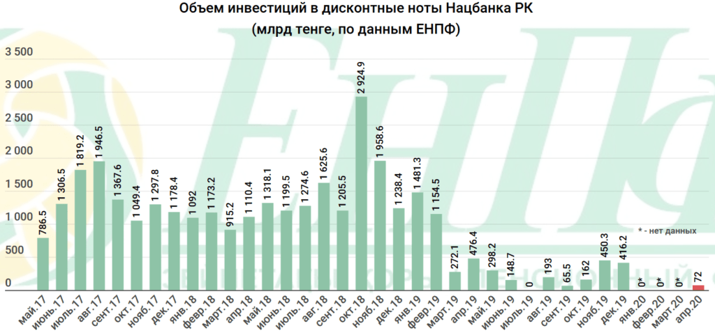 252 миллиарда пенсионных тенге казахстанцев отдали банкам. Куда еще уходят деньги ЕНПФ 2