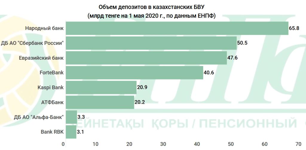 252 миллиарда пенсионных тенге казахстанцев отдали банкам. Куда еще уходят деньги ЕНПФ 3