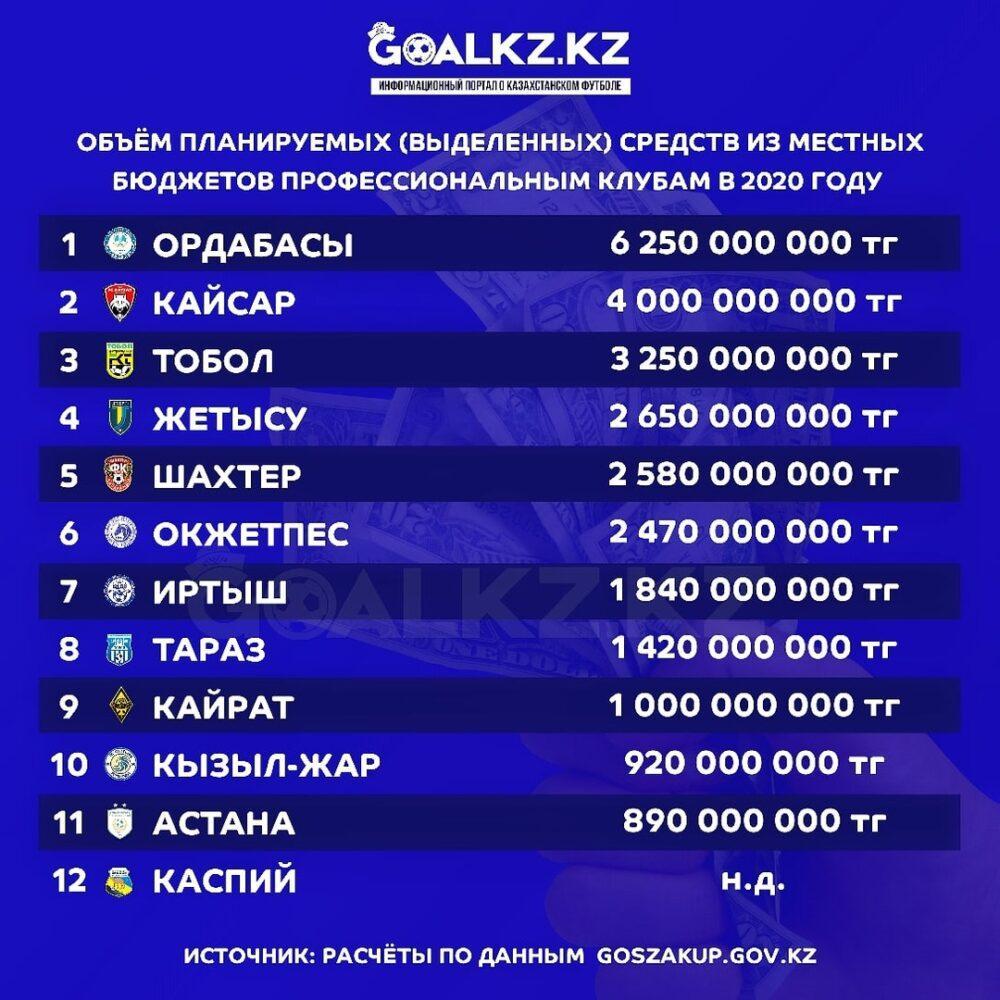 Сколько денег выделило государство на содержание казахстанских футбольных команд 1