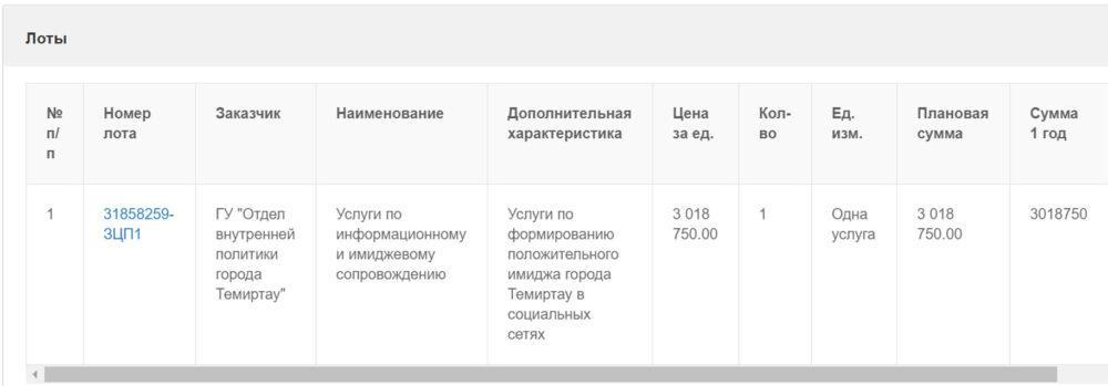Comment out. Власти Темиртау решили купить себе положительный имидж в соцсетях 1