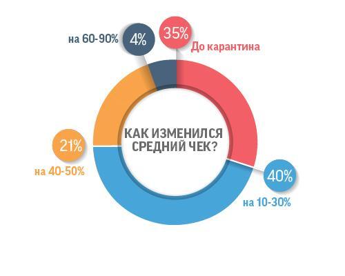 Что происходит с казахстанским бизнесом в период карантина 2