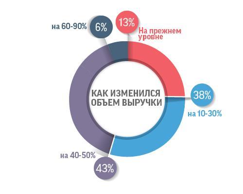 Что происходит с казахстанским бизнесом в период карантина 3