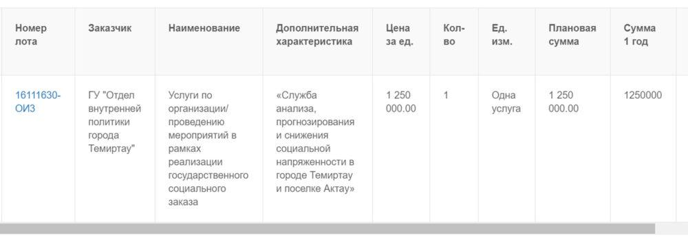Comment out. Власти Темиртау решили купить себе положительный имидж в соцсетях 2