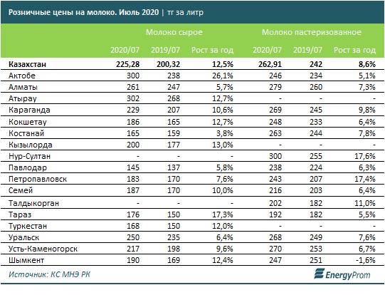 На 12% подорожало молоко в Казахстане 1