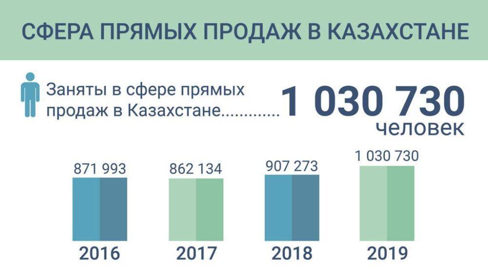 В Казахстане оборот прямых продаж достиг 356 млн долларов 2