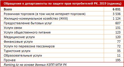 Казахстанцы стали чаще жаловаться в 2020 году 1