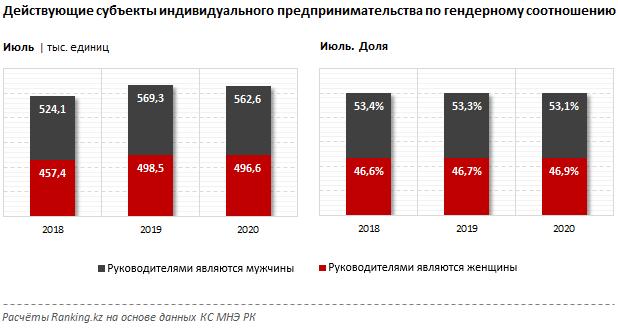 В Казахстане бизнесвумен пострадали от пандемии сильнее, чем мужчины. Исследование 1