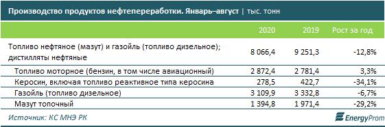 Исследование: в Казахстане бензин подорожал на 2,4% 1