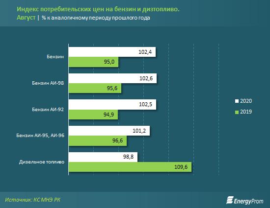 Исследование: в Казахстане бензин подорожал на 2,4% 2