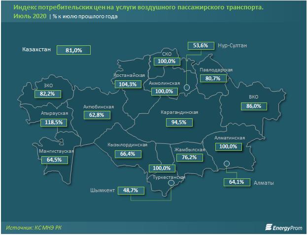 В Казахстане цены на авиауслуги для пассажиров упали на 19%