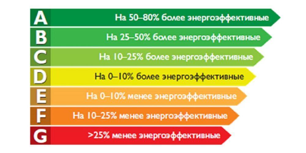 Лайфхаки для казахстанцев: экономим 25% затрат на коммуналку 1