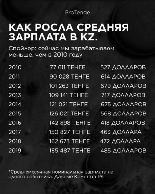 Как менялась средняя зарплата в Казахстане с 2010 по 2020 годы