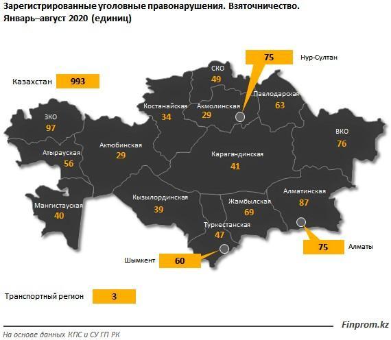 Казахстанские взяточники в 2020 году стали еще жаднее, чем раньше 1