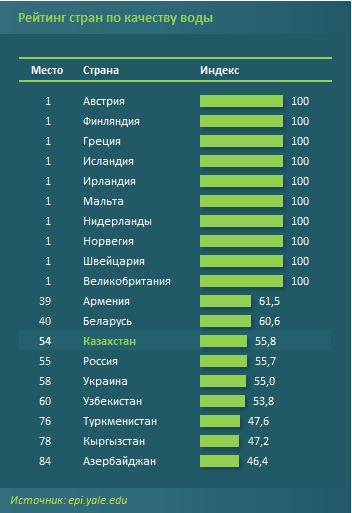 Казахстан занял 54 место в рейтинге по качеству воды 1