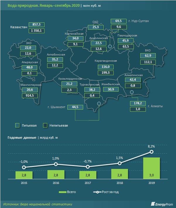 Казахстан занял 54 место в рейтинге по качеству воды 2