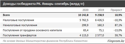 Бюджет Казахстана недополучил почти 300 миллиардов тенге 1