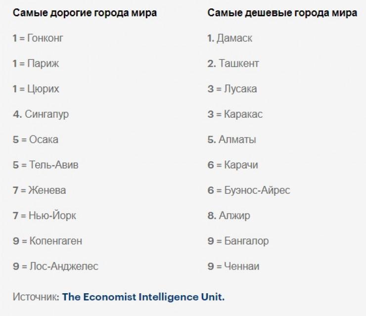Алматы занял пятое место в списке самых дешевых городов мира 1