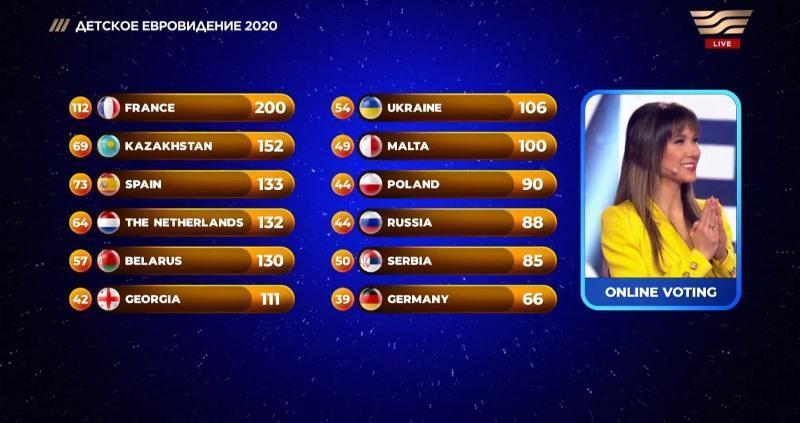 Каракат Башанова заняла второе место на Детском Евровидении 1
