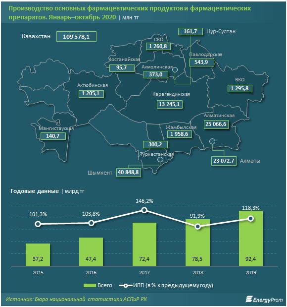 В Казахстане лекарства подорожали почти на 10% 2