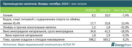 В Казахстане почти на 8% подорожали алкогольные напитки  1