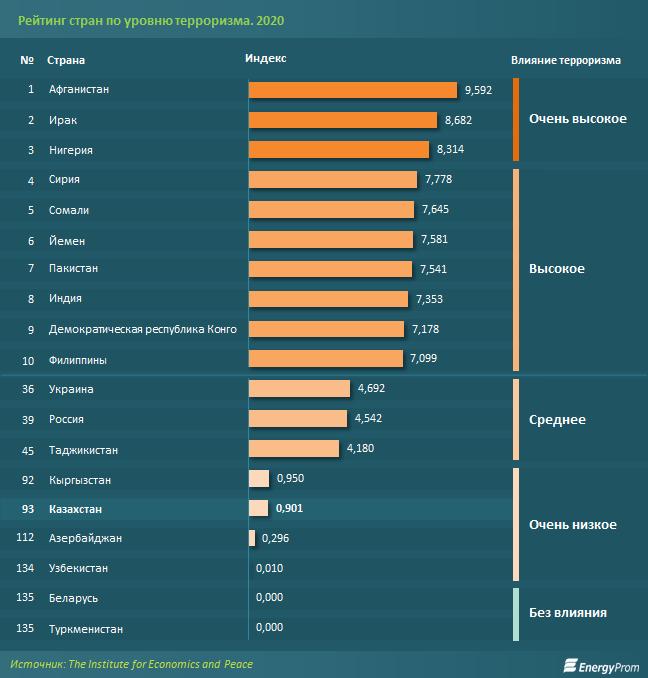 Казахстан попал в антирейтинг стран по уровню опасности терроризма 1