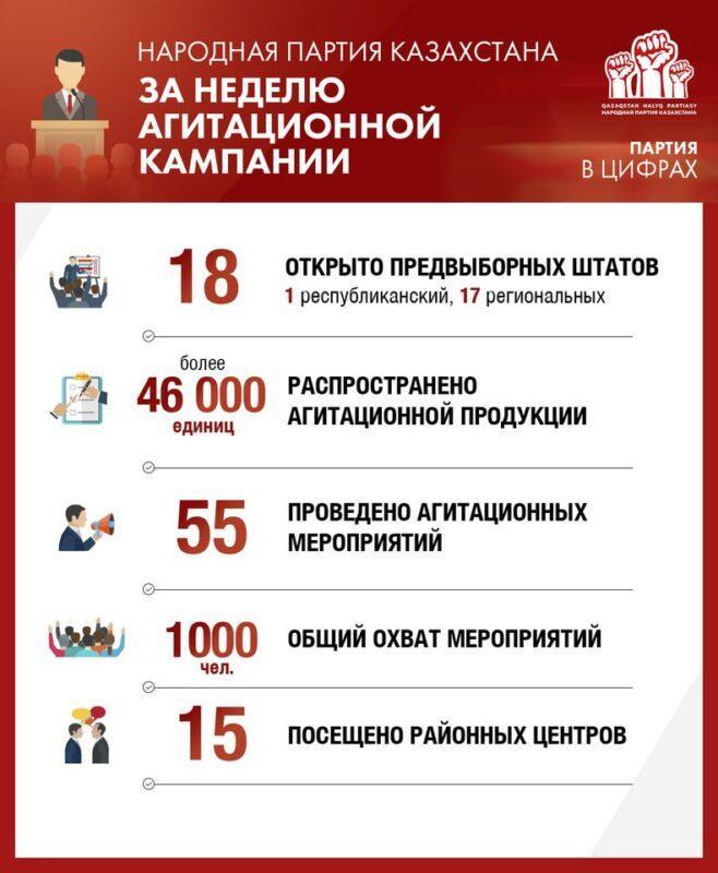 Народная партия Казахстана подвела итоги первой недели предвыборной кампании 1
