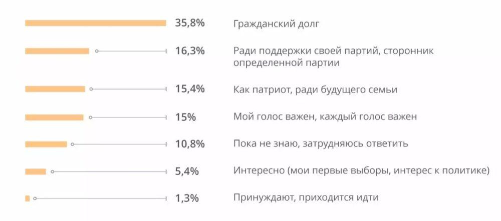 Насколько сегодня казахстанцы готовы участвовать в политике. Соцопрос