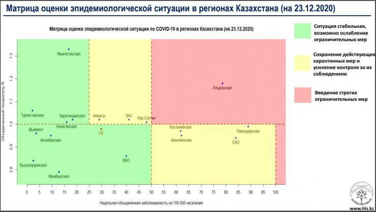 """Алматы снова оказался в """"желтой"""" зоне по приросту больных коронавирусом 1"""