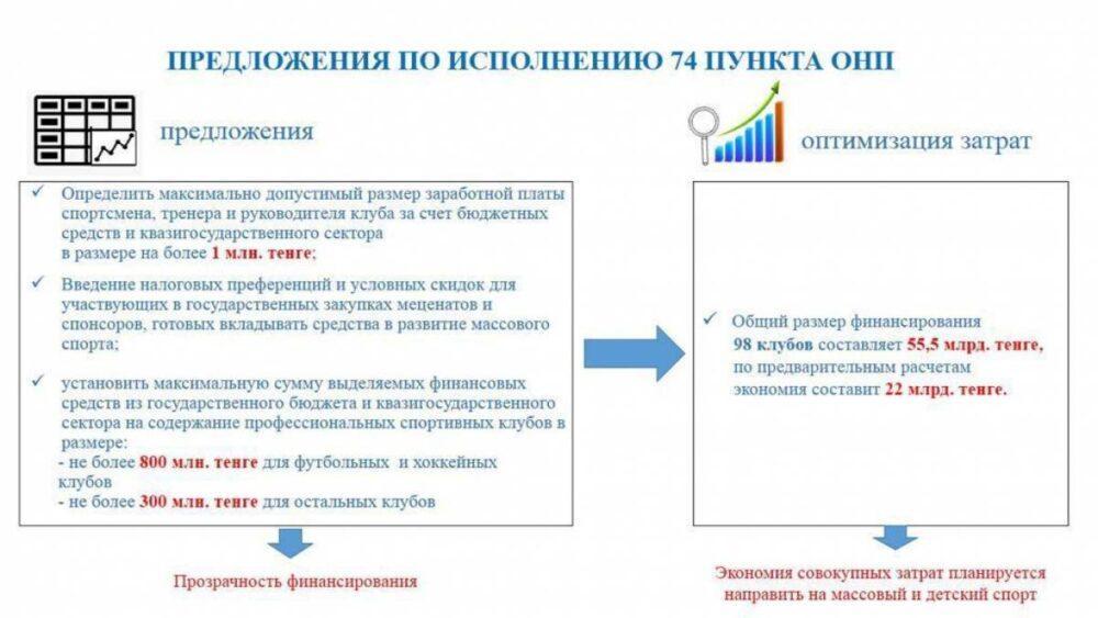 Казахстанским футболистам и тренерам могут сократить зарплаты 1