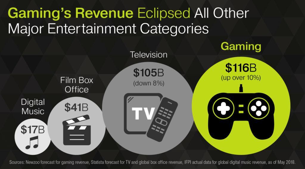 В 2020 году игровая индустрия заработала больше, чем все телевидение по всему миру 1