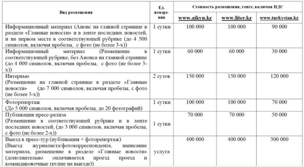 Информационное сообщение кандидатам в депутаты маслихатов и Мажилиса Парламента Казахстана 2