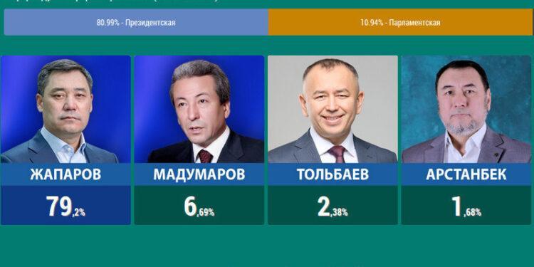 Выборы президента Кыргызстана: за Жапарова проголосовали 79,2% избирателей 1