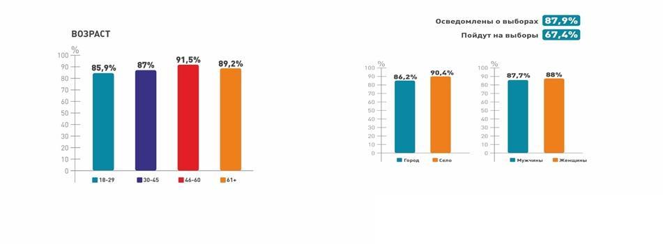 67,4% избирателей готовы пойти на выборы - фонд «Астана-Зерттеу» 1