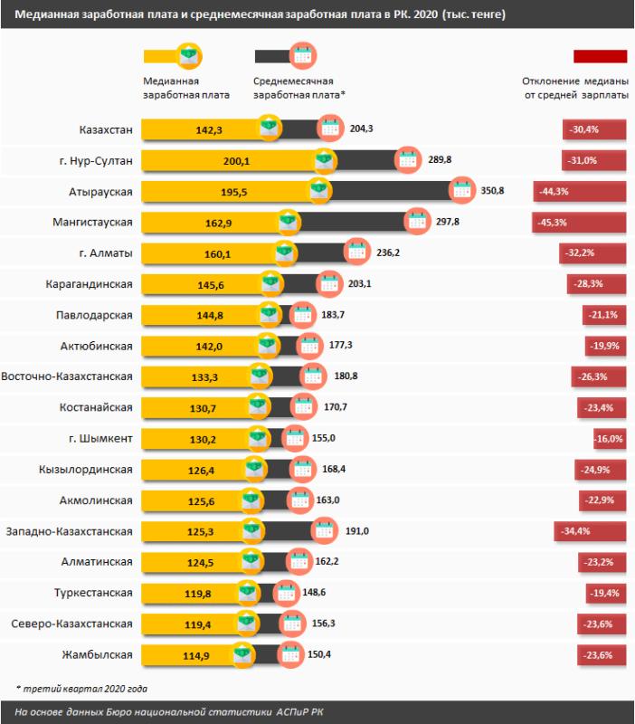 Половина населения Казахстана зарабатывает меньше 350 долларов в месяц 1