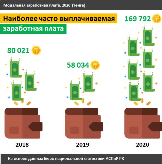 Половина населения Казахстана зарабатывает меньше 350 долларов в месяц 2