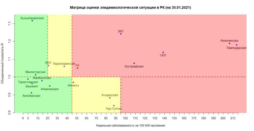 Нур-Султан и Алматы перешли в «желтую» зону по заболеваемости коронавирусом 1
