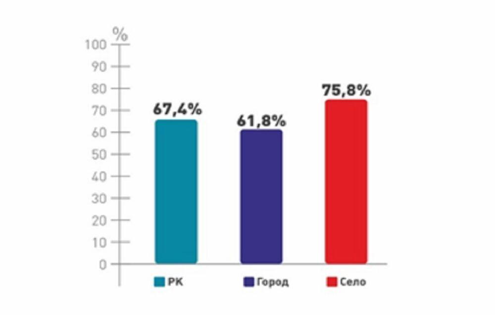 67,4% избирателей готовы пойти на выборы - фонд «Астана-Зерттеу» 2