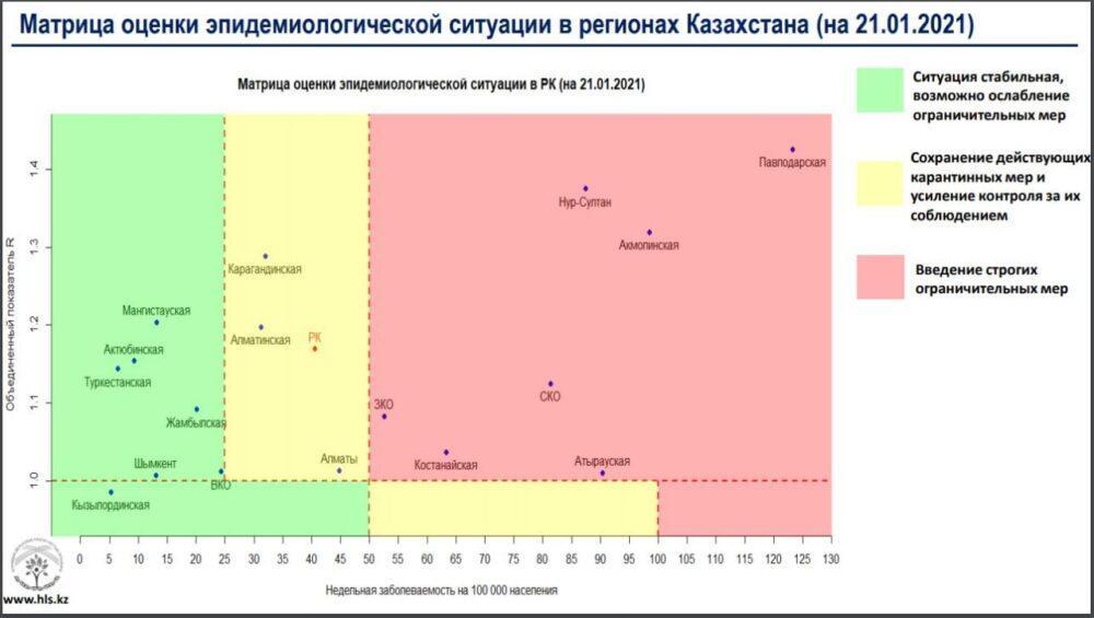 """Семь областей Казахстана попали в """"красную"""" зону  по заболеваемости коронавирусом 1"""