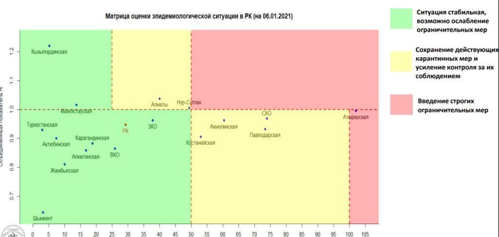 Один регион Казахстана снова попал «красную» зону по заболеваемости коронавирусом 2