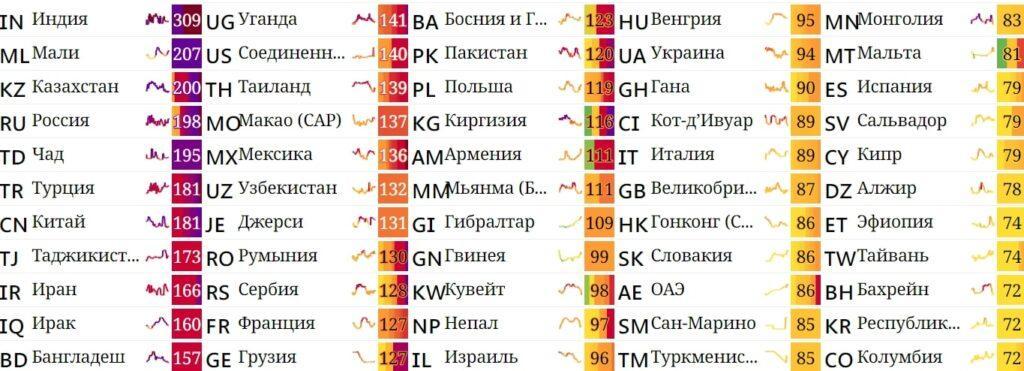Казахстан стал третьей страной мира по уровню загрязнения воздуха 1