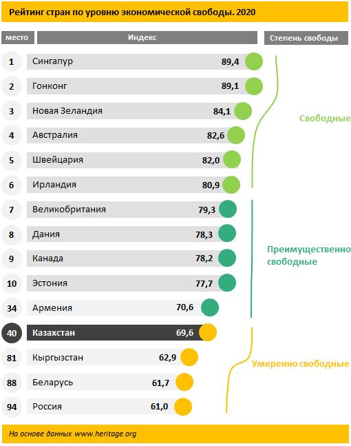 Казахстан занял 40 место в рейтинге стран по уровню экономической свободы 1