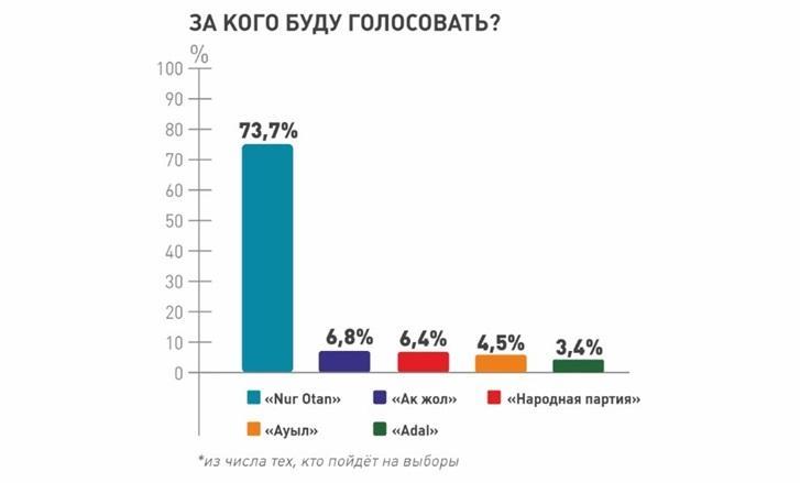 67,4% избирателей готовы пойти на выборы - фонд «Астана-Зерттеу» 5