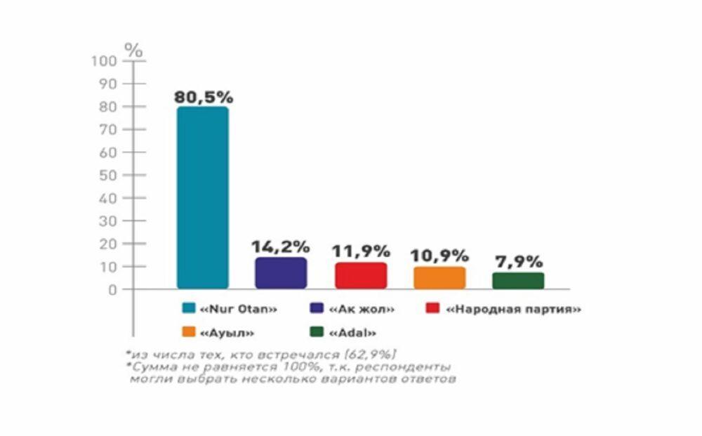 67,4% избирателей готовы пойти на выборы - фонд «Астана-Зерттеу» 3