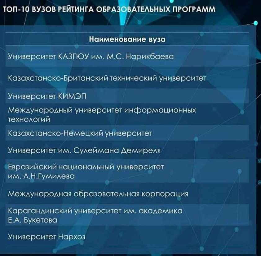 Рейтинг лучших университетов Казахстана составили в МОН 1